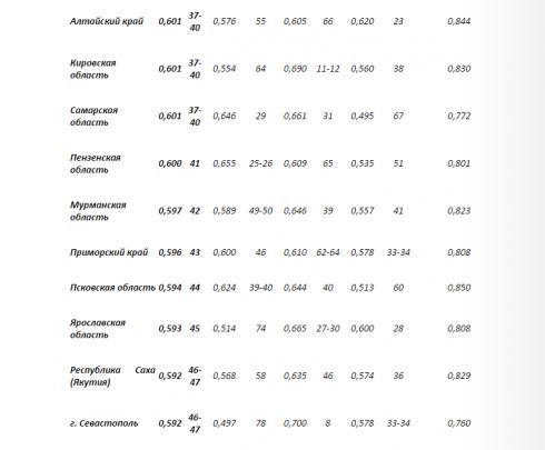 В рейтинге АПЭК Курганская область осталась в числе регионов с наименьшей эффективностью управления: «Позитивных тенденций там пока не отмечается»